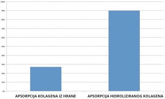 Absorbcija hidroliziranog kolagena