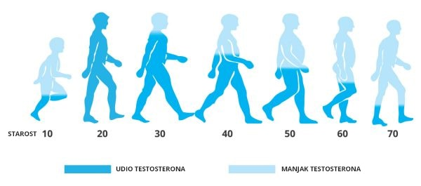 tvoje tijelo s godinama proizvodi sve manje testosterona