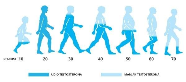 praćenje vrijednosti testosterona