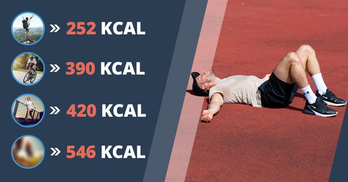 Koliko kalorija trošiš tijekom treninga? Upotrijebi kalkulator