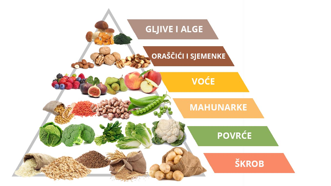 veganska prehrambena piramida