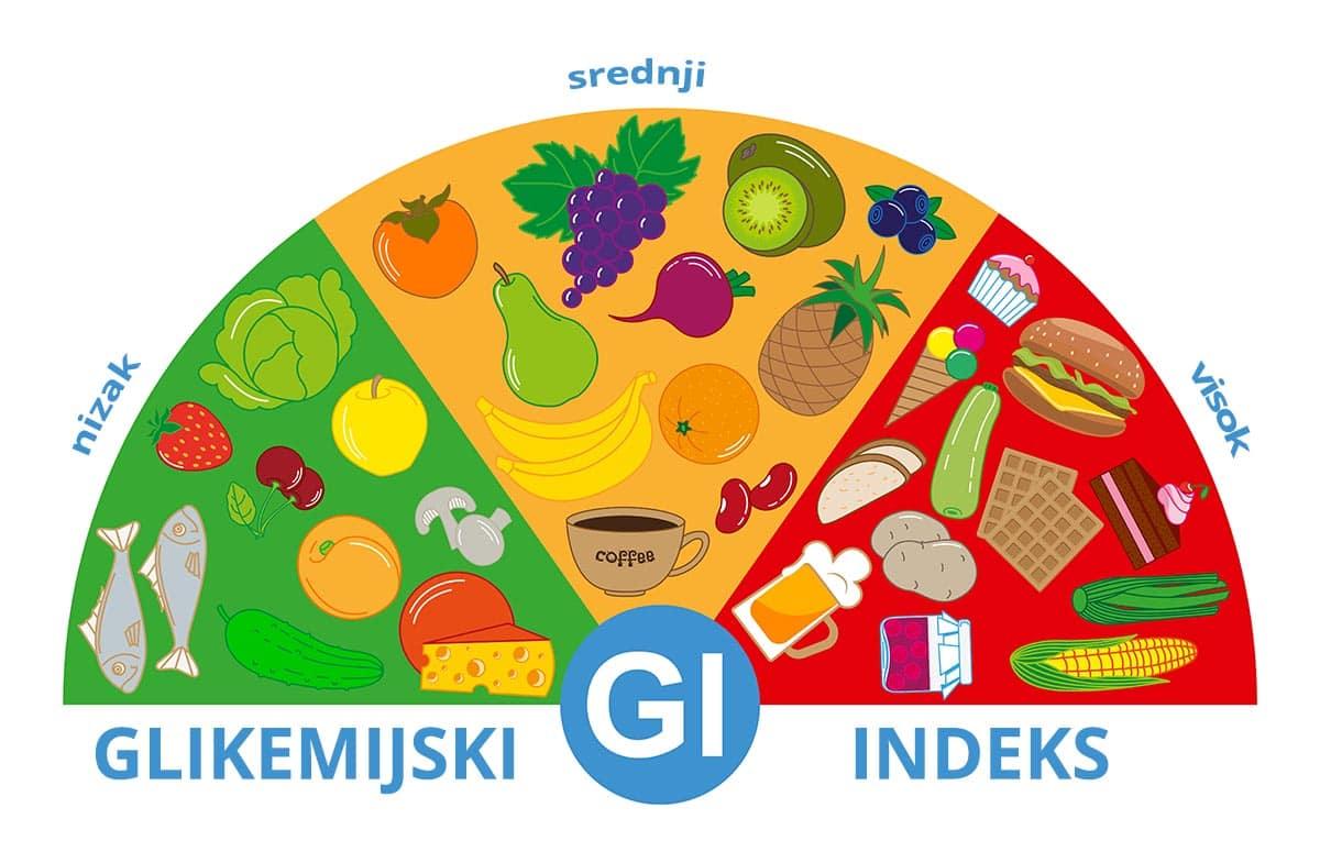 namirnice s glikemijskim indeksom